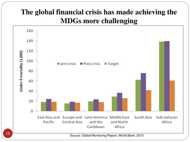 The global financial crisis has made achieving the MDGs more challenging