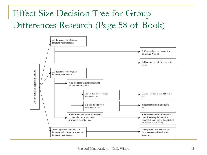 Effect Size Decision Tree for Group Differences Research (Page 58 of Book)