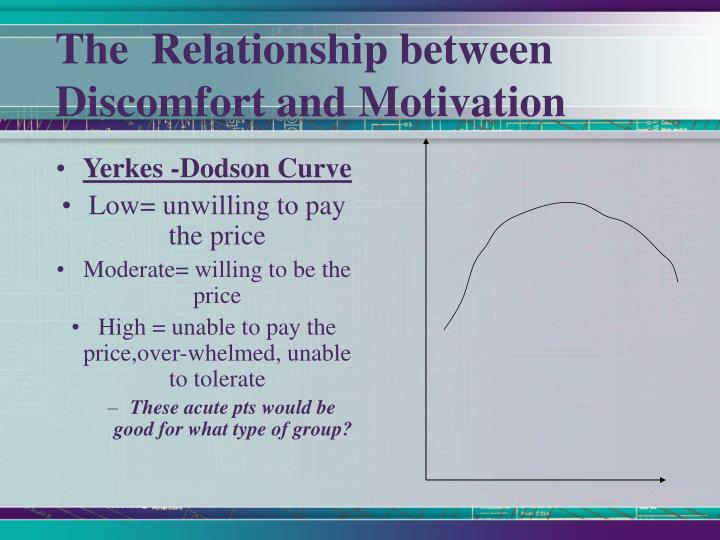 The  Relationship between Discomfort and Motivation