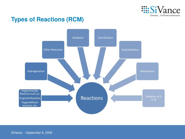 Types of Reactions (RCM)