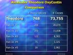 alexander theodore oxycontin comparison prescriptions doses
