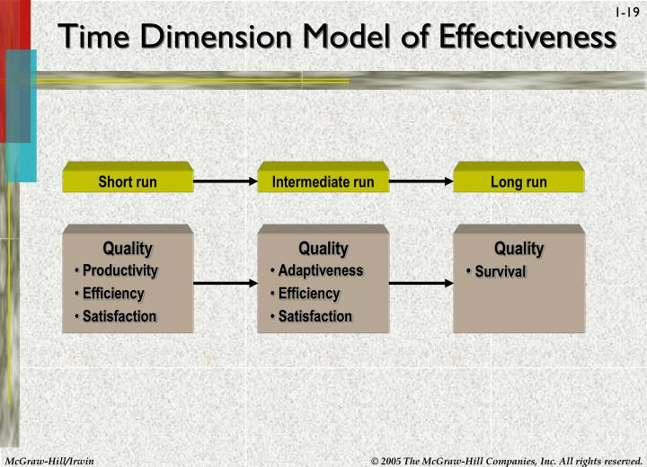 Time Dimension Model of Effectiveness