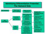 identifying differentiation potential the demand side