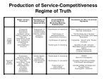 production of service competitiveness regime of truth
