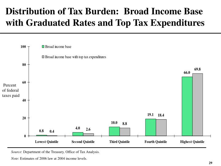 Distribution of Tax Burden:  Broad Income Base with Graduated Rates and Top Tax Expenditures