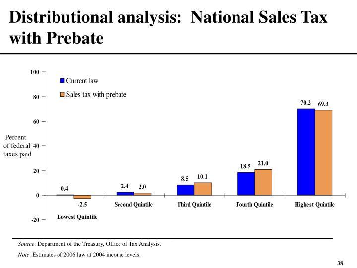 Distributional analysis:  National Sales Tax with Prebate