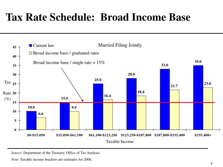 Tax Rate Schedule:  Broad Income Base