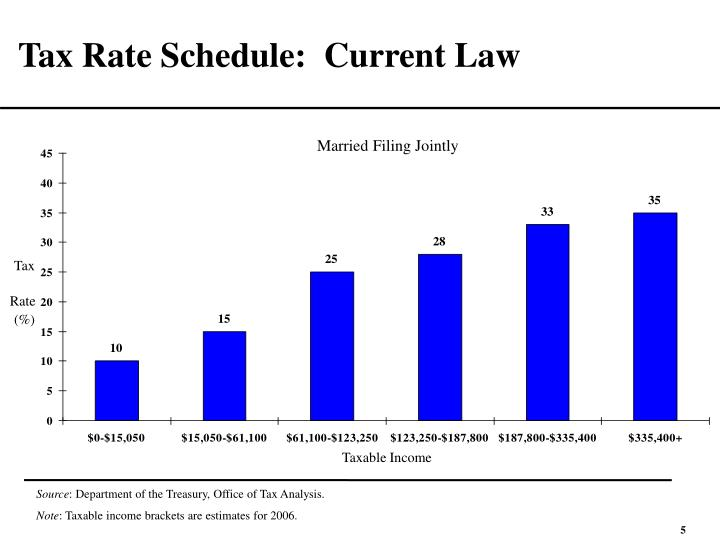 Tax Rate Schedule:  Current Law