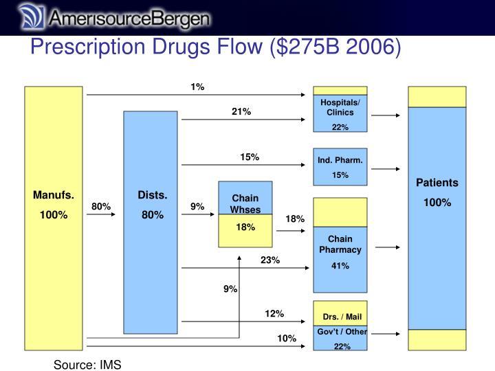 Prescription Drugs Flow ($275B 2006)