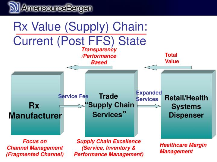 Rx Value (Supply) Chain: