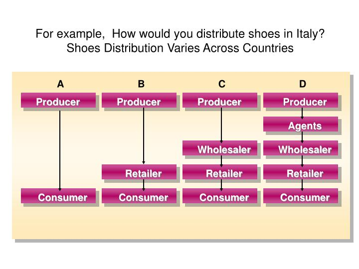 For example how would you distribute shoes in italy shoes distribution varies across countries