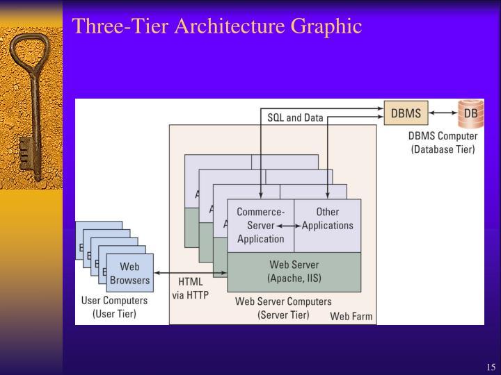Three-Tier Architecture Graphic