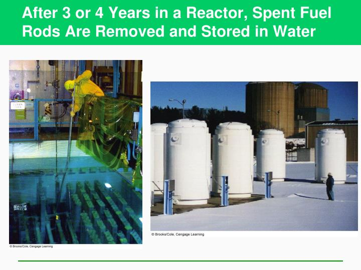After 3 or 4 Years in a Reactor, Spent Fuel Rods Are Removed and Stored in Water