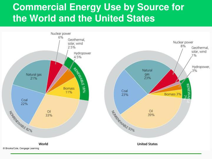 Commercial Energy Use by Source for the World and the United States