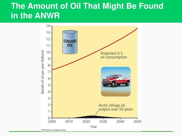 The Amount of Oil That Might Be Found in the ANWR