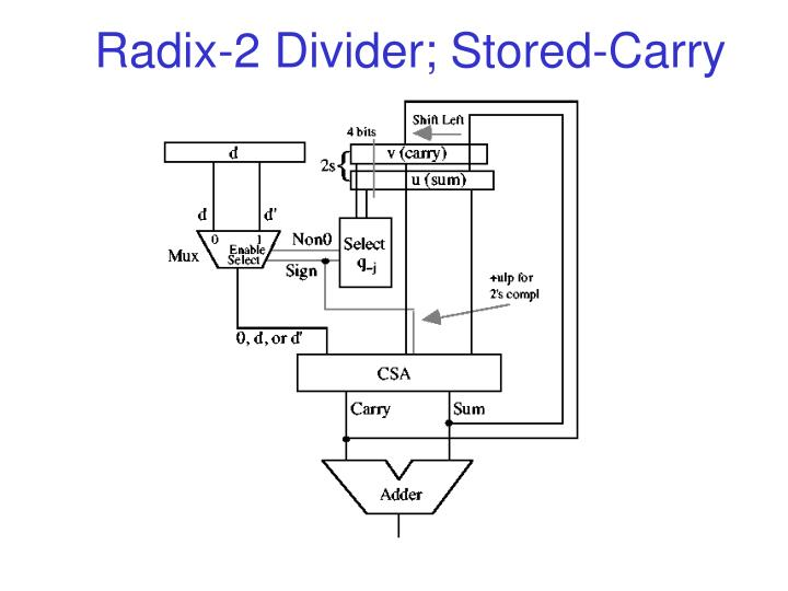 Radix-2 Divider; Stored-Carry