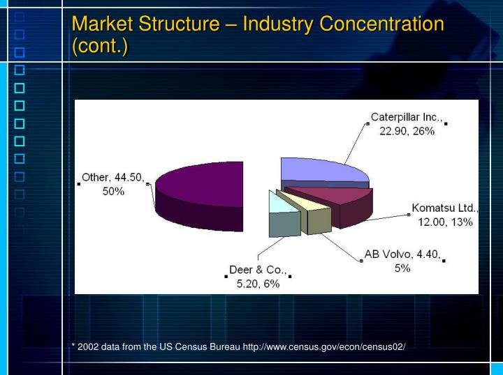 Market Structure – Industry Concentration (cont.)