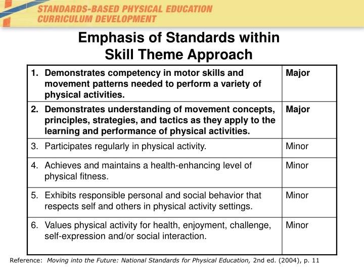 Emphasis of Standards within