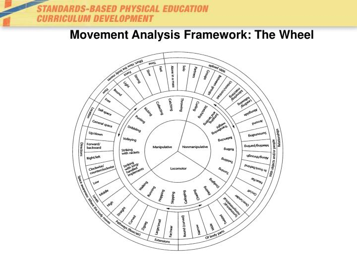 Movement Analysis Framework: The Wheel