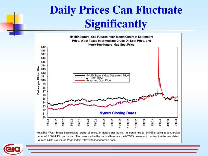 Daily Prices Can Fluctuate Significantly