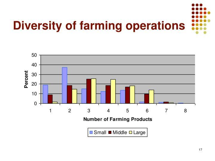 Diversity of farming operations