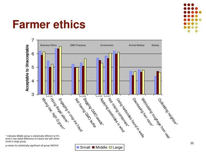 Farmer ethics