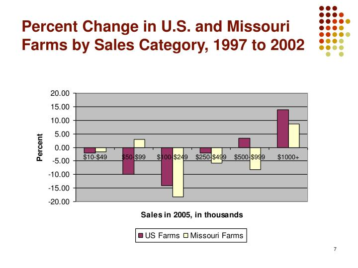Percent Change in U.S. and Missouri Farms by Sales Category, 1997 to 2002
