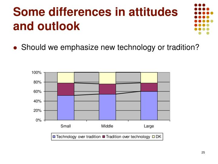 Some differences in attitudes and outlook