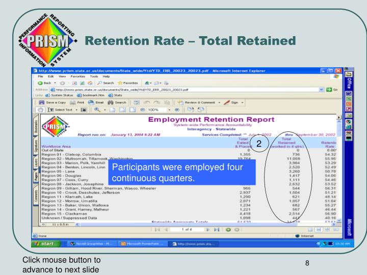 Retention Rate – Total Retained