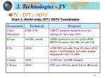 2 technologies tv2