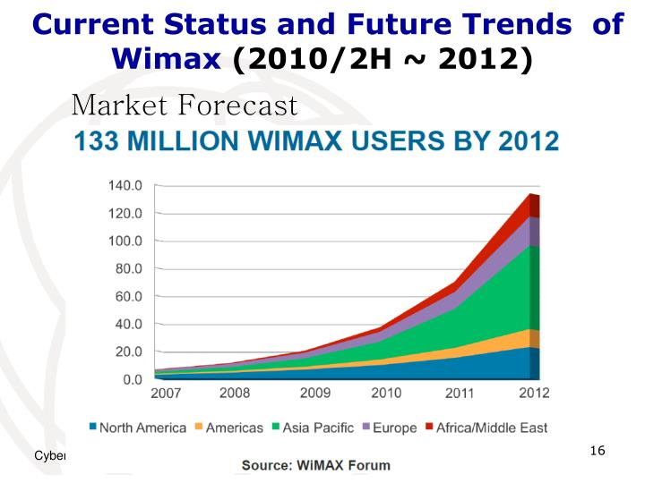 Current Status and Future Trends  of Wimax