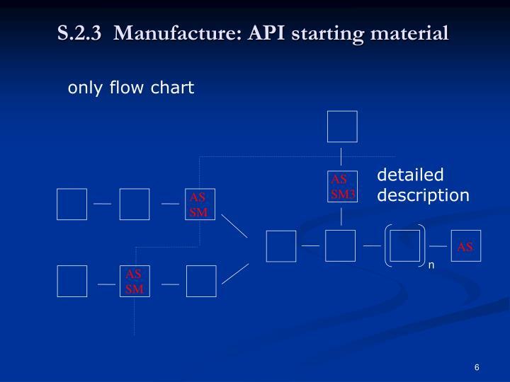 S.2.3  Manufacture: API starting material