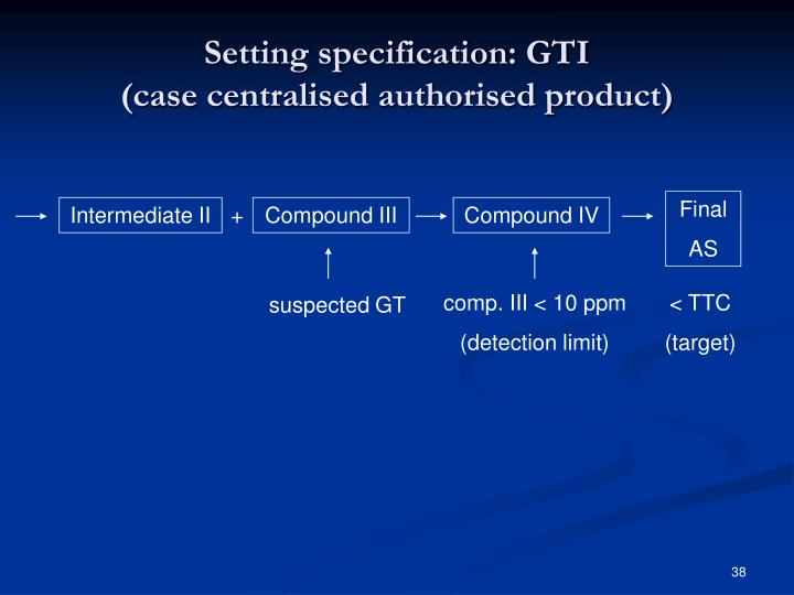 Setting specification: GTI