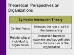 theoretical perspectives on organizations2