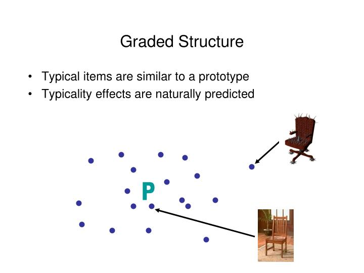 Graded Structure