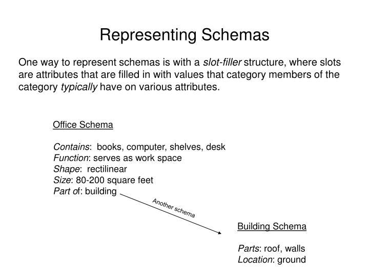 Representing Schemas