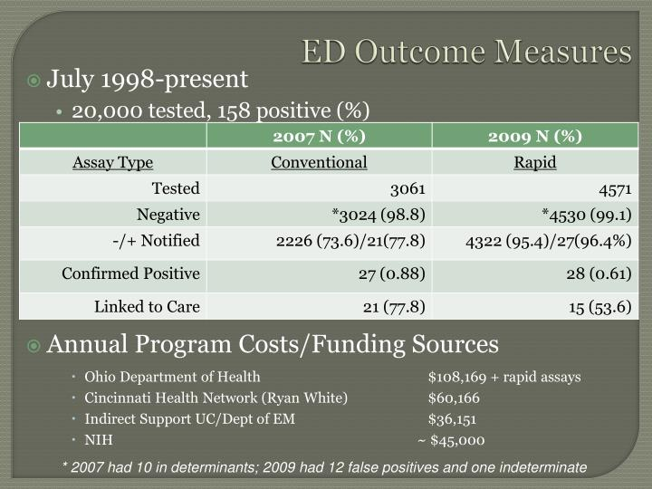 ED Outcome Measures
