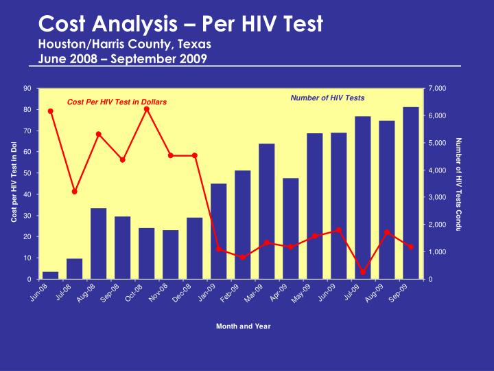 Cost Analysis – Per HIV Test
