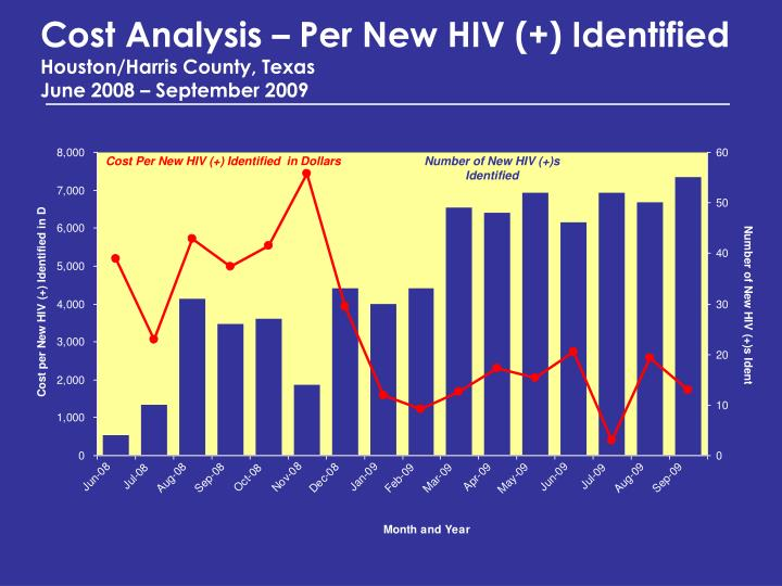 Cost Analysis – Per New HIV (+) Identified
