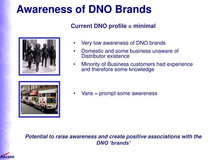 Awareness of DNO Brands