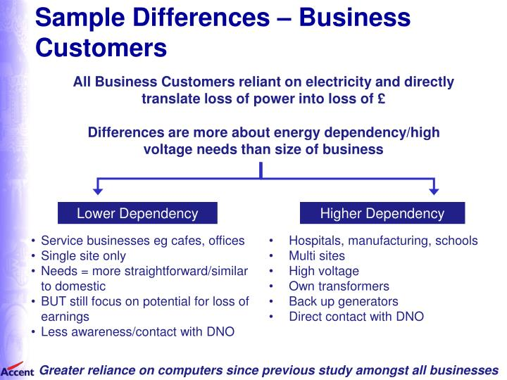 Sample Differences – Business  Customers