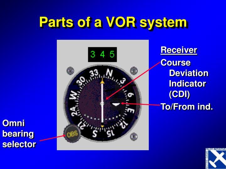 Ppt Vhf Omnidirectional Range Vor Powerpoint