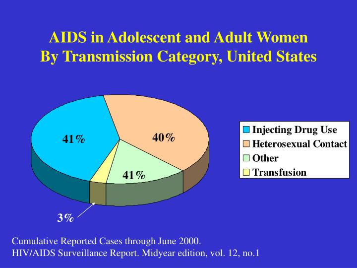 Aids in adolescent and adult women by transmission category united states