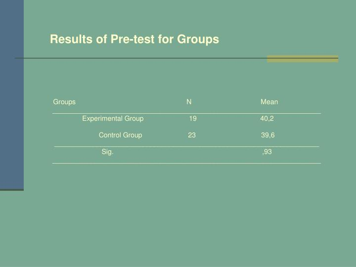 Results of Pre-test for