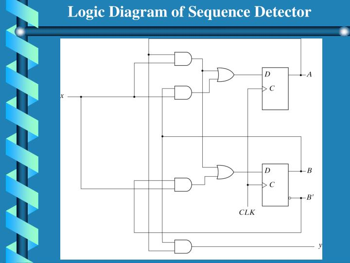 Logic Diagram of Sequence Detector