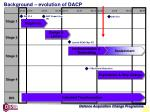 background evolution of dacp