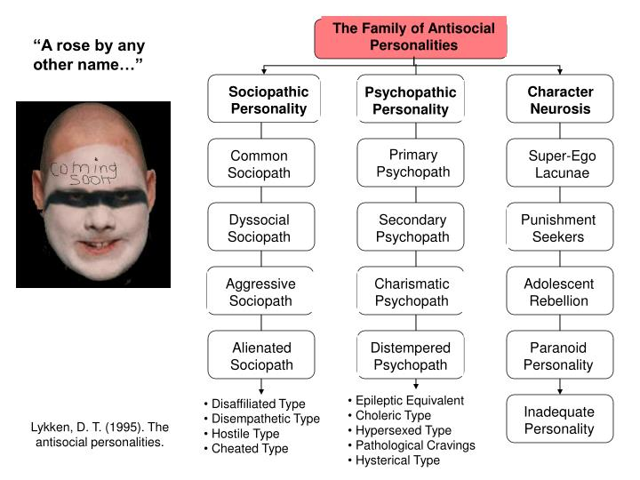 The Family of Antisocial Personalities