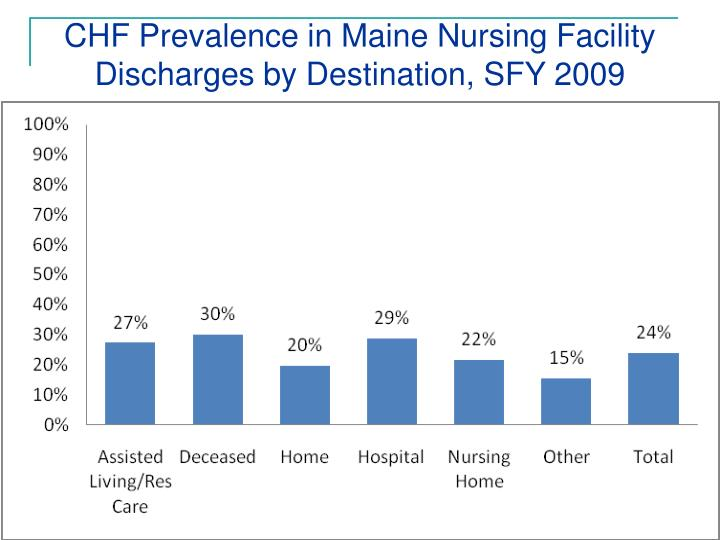 CHF Prevalence in Maine Nursing Facility Discharges by Destination, SFY 2009