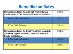 remediation rates