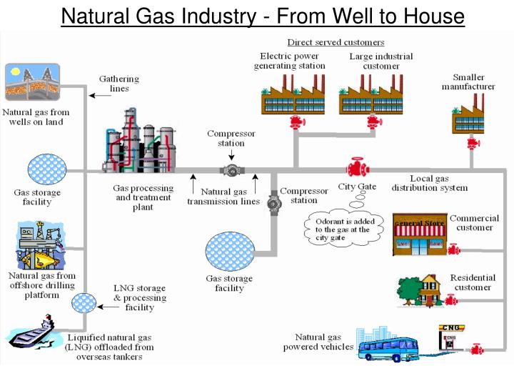Natural Gas Industry - From Well to House